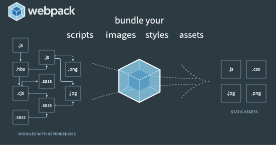 Webpack diagram showing assets to final package